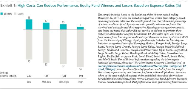 DFA Funds Investment Management